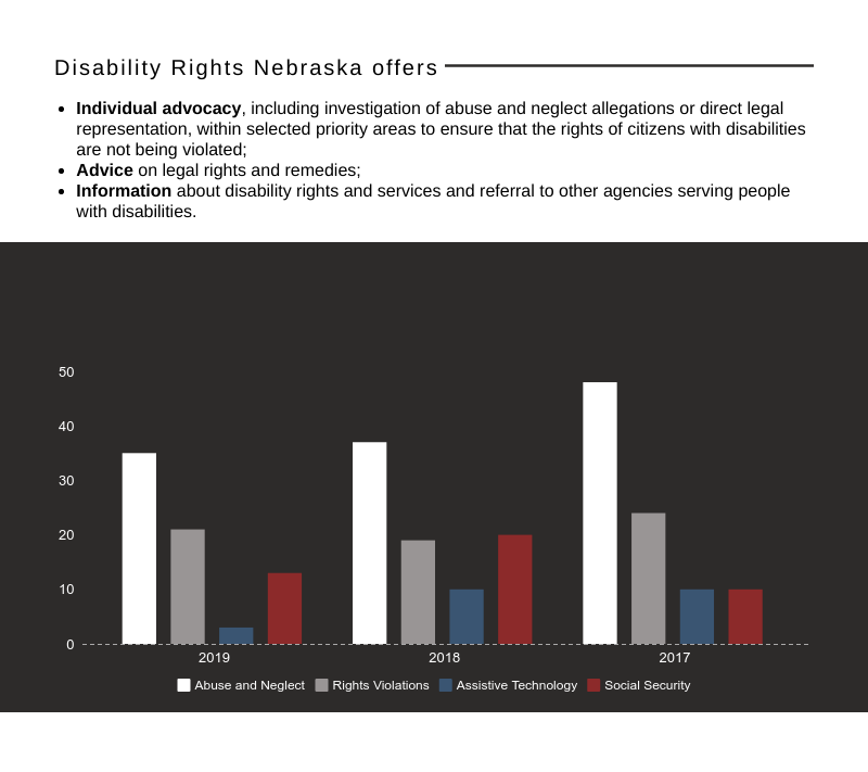 Through our staff of attorneys and case advocates, Disability Rights Nebraska offers:      Individual advocacy, including investigation of abuse and neglect allegations or direct legal representation, within selected priority areas to ensure that the righ