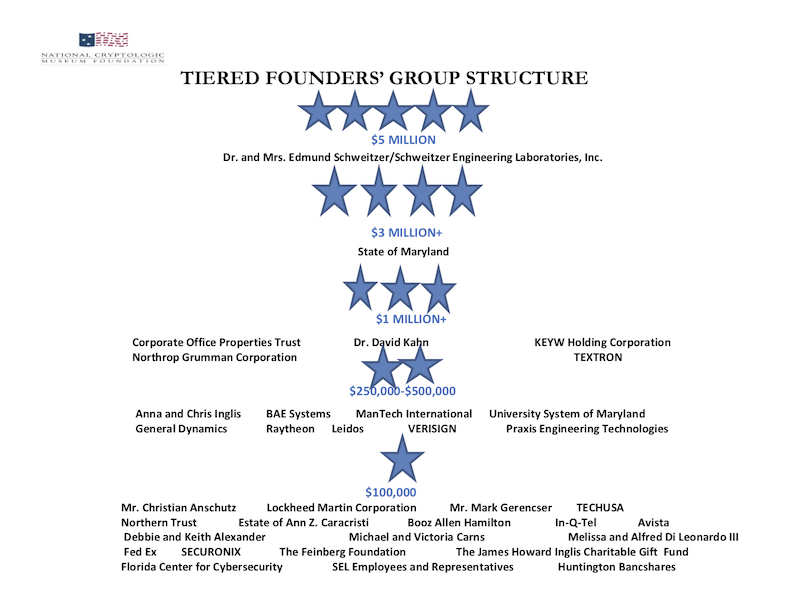 Tiered Founders' Group - (Sept 2018)