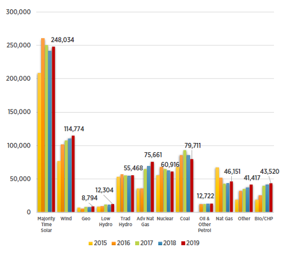 Electric Power Generation Deployment by Detailed Technology, 2015 - 2019
