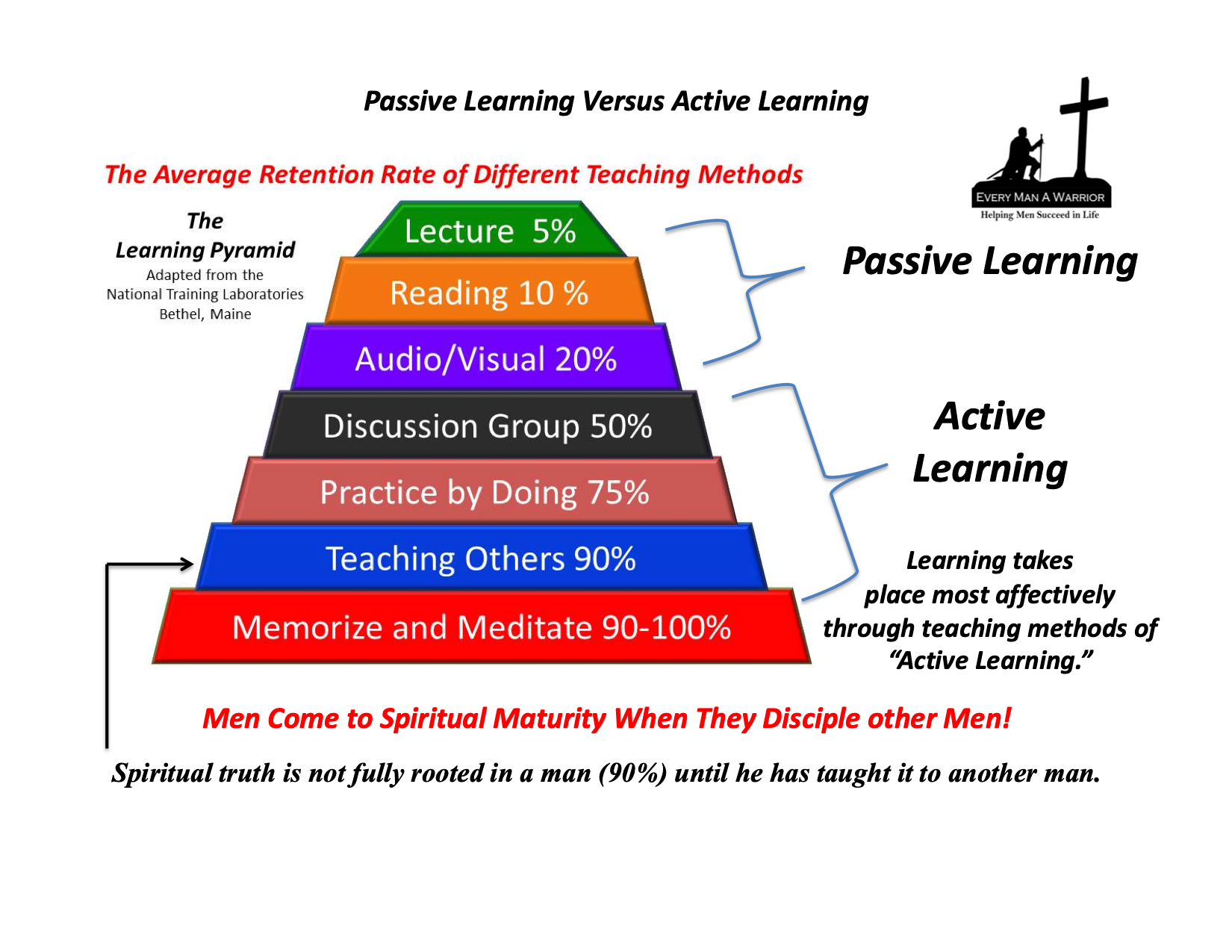 Learning Pyramid Chart