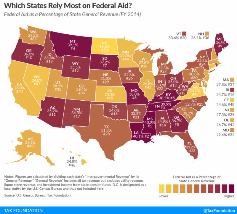 Report: States Becoming Heavily Dependent On Federal Funding