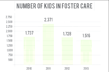 Number of kids in foster care in Douglas County has declined since 2011's high