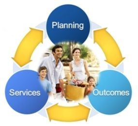 Case Management & Family Support Services