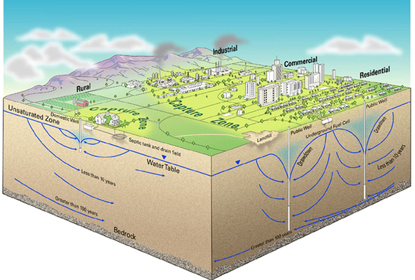 The Groundwater Foundation : Students and Educators : Get Involved ...