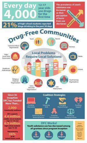 Drug Free communities infographic