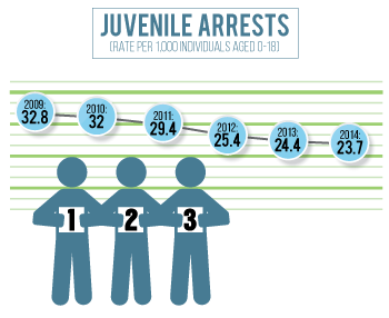 Juvenile arrests in Dodge County have been declining since 2010