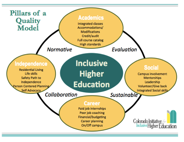 In Colorado Initiative For Inclusive Higher Education Resources