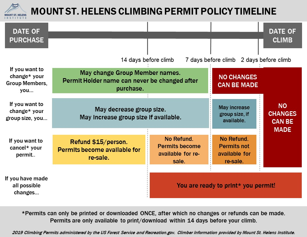 Mount St. Helens climbing permit policy infographic