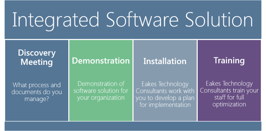 Integrated Software Solutions Infographic