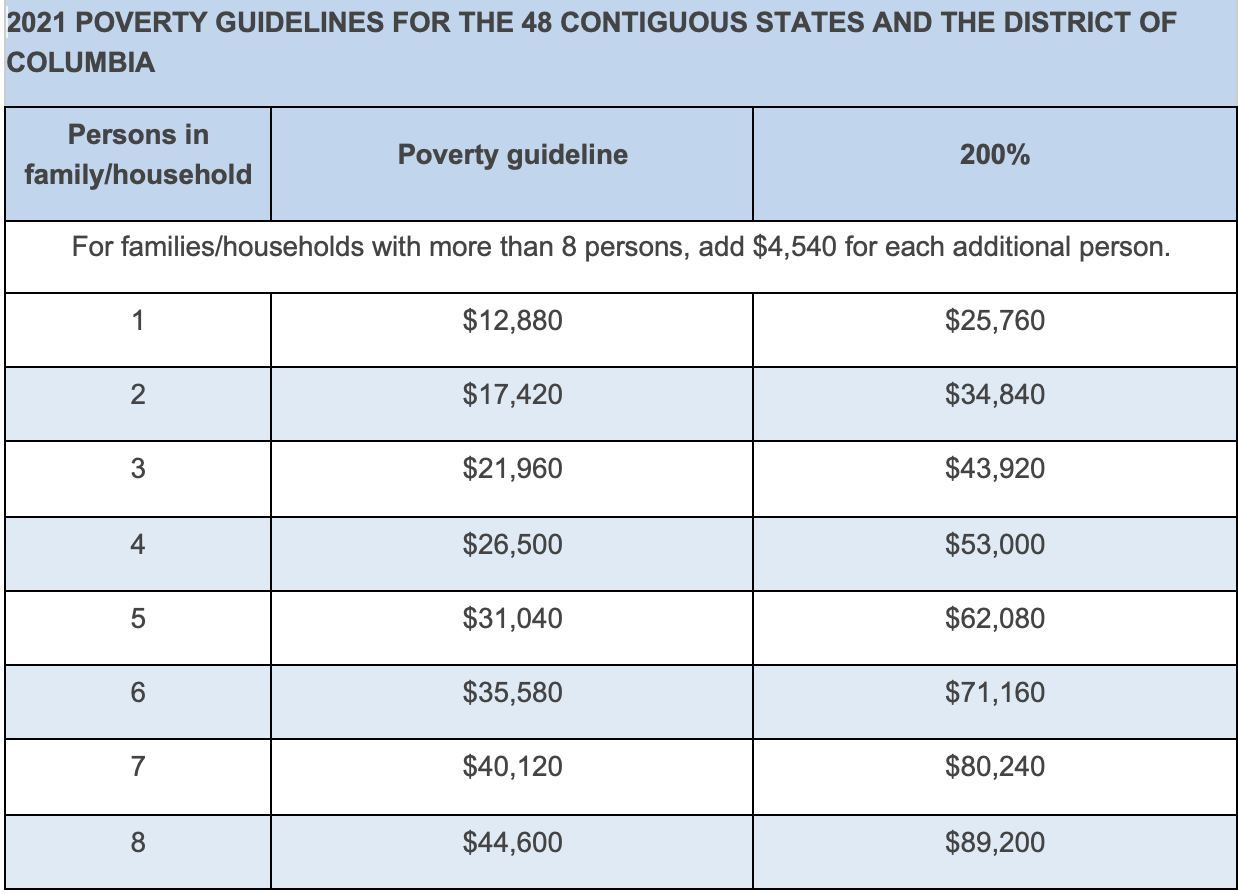 2021 Poverty Guidelines
