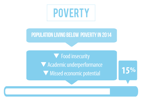 14 percent of the population in Madison County Nebraska is living below the poverty line