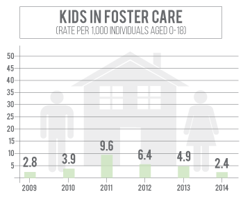 Number of kids in foster care in Dakota County has declined since 2011