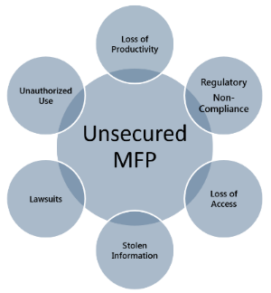 Unsecured MFP Diagram