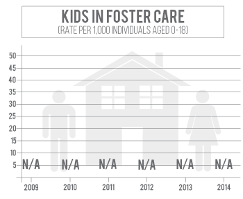 Knox County has consistently low kids in foster care.