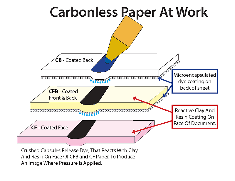 How Carbonless Paper Works