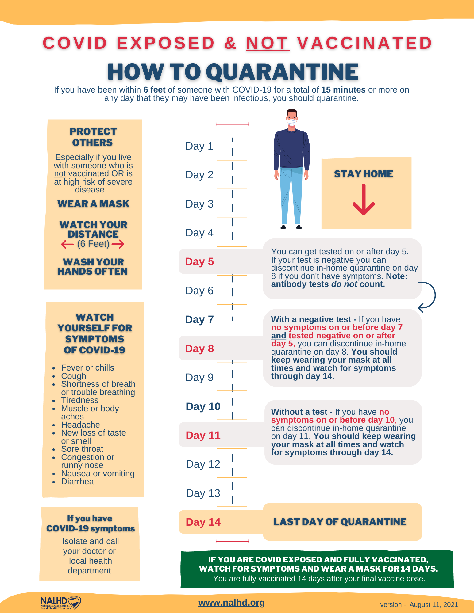 Exposed? How To Quarantine