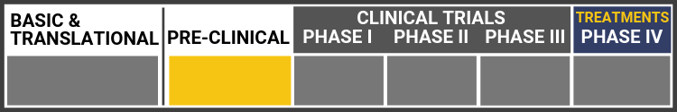 Research Continuum Graphic. Research in Pre-clinical stage. Sections shown in grey: Basic & Translational, Clinical trials: Phase I, Phase II, Phase III, Treatments-Phase IV. Highlighted in yellow: Pre-Clinical.