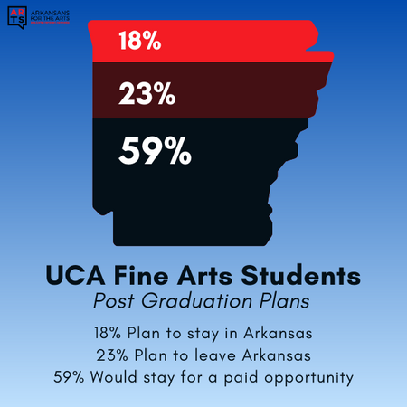 UCA Fine Arts Students Post Graduation Plans: 18% plan to stay in Arkansas, 23% plan to leave Arkansas, 59% would stay for a paid opportunity