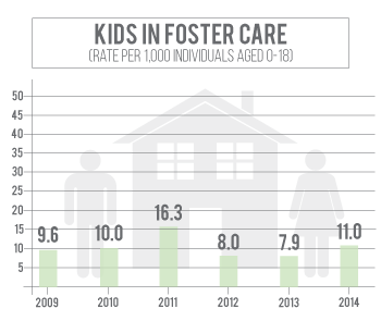 Number of kids in foster care in Dodge County has declined since 2011