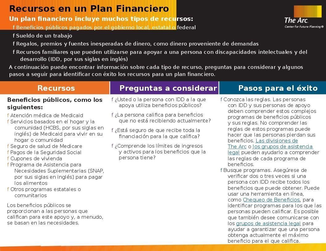 Resources in a Financial Plan (Recursos en un Plan Financiero)