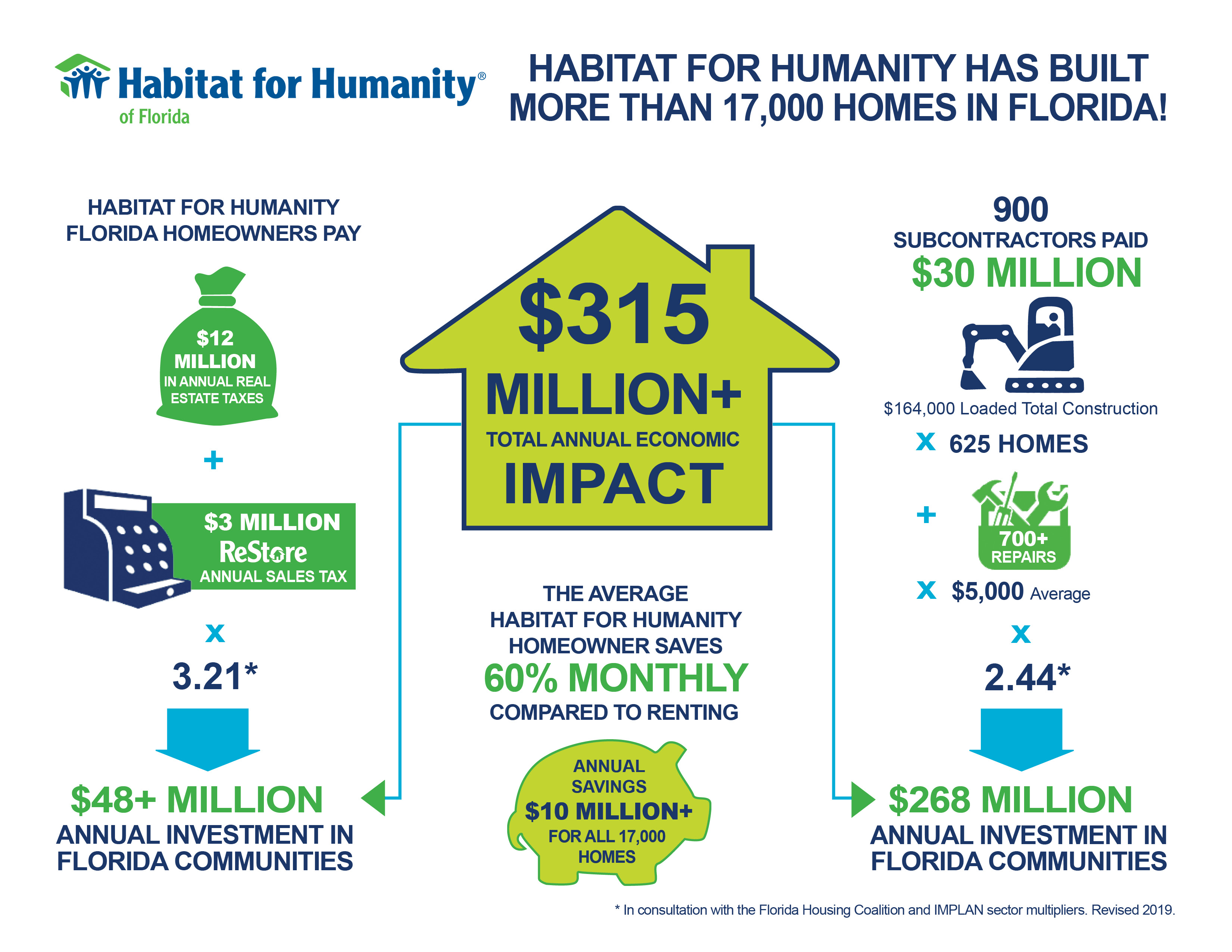 Habitat for Humanity of Florida Inforgraphic