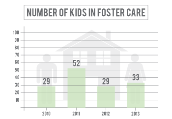 Number of kids in foster care in York County has declined since 2011