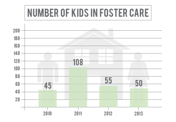 Number of kids in foster care in Platte County has declined since 2011