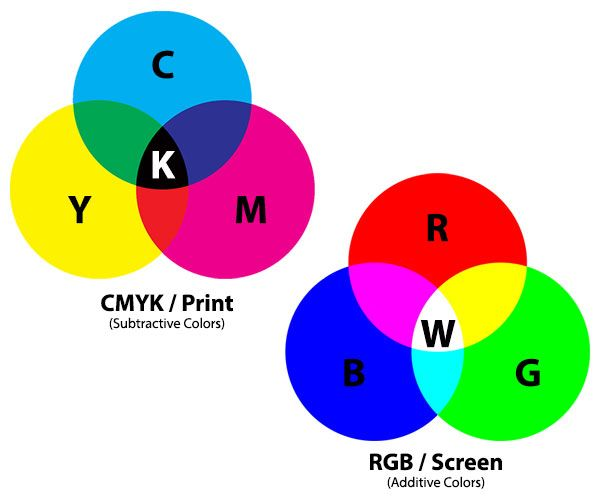 The Difference Between CMYK and RGB in Digital Printing