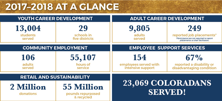 Goodwill Denver's 2017-2018 Annual Report Summary