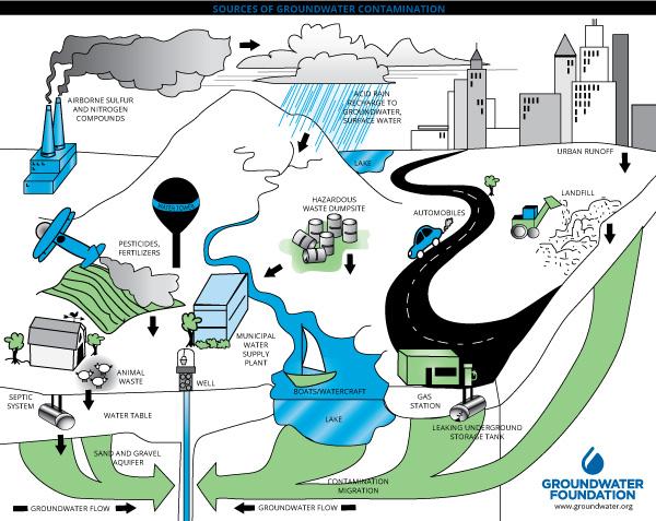 Groundwater Contamination