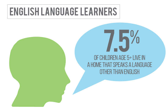 7 percent of children in Adams County Nebraska live in a home where a language other than English is spoken.