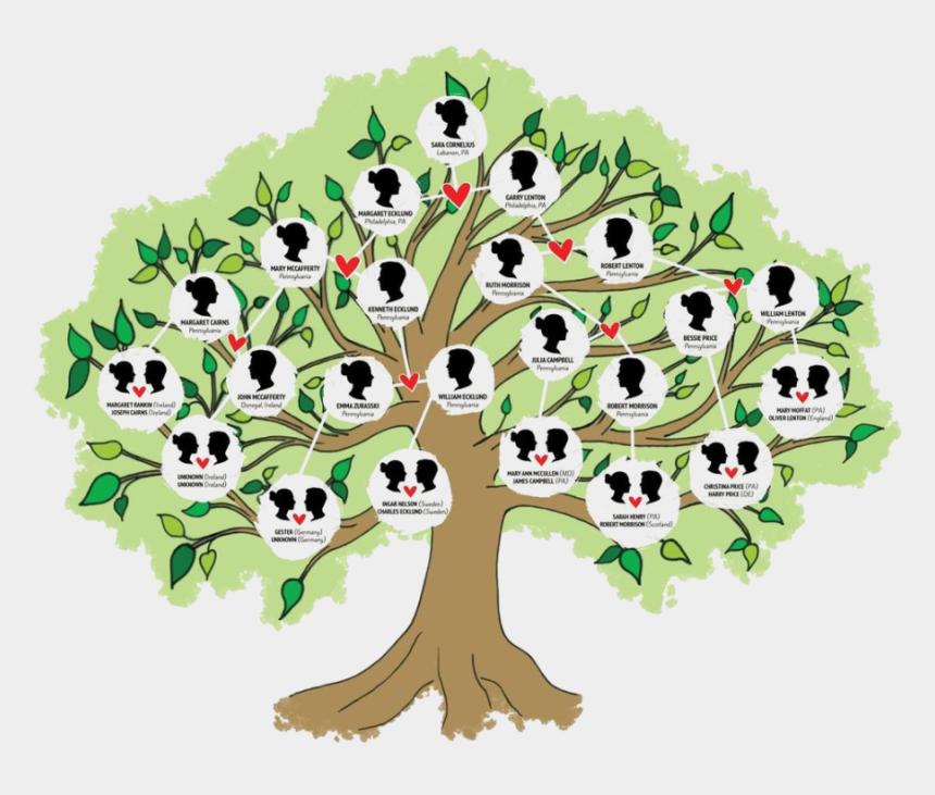 Digital Genealogy 2021: Your Family History