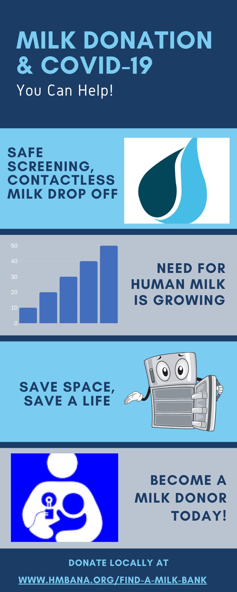 Milk Donation & COVID-19
