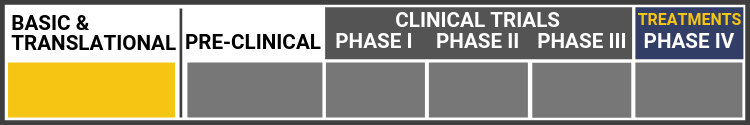 Research Continuum Graphic: Research in Basic/Translational stage. Highlighted in yellow: Basic/Translational. All other subsequent sections shown in grey: Pre-Clinical, Clinical Trials Phase I, Phase II, and Phase III, and Treatments-Phase IV.