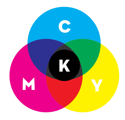 What does CYMK mean?