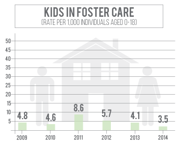 Number of kids in foster care in Cass County has declined since 2010