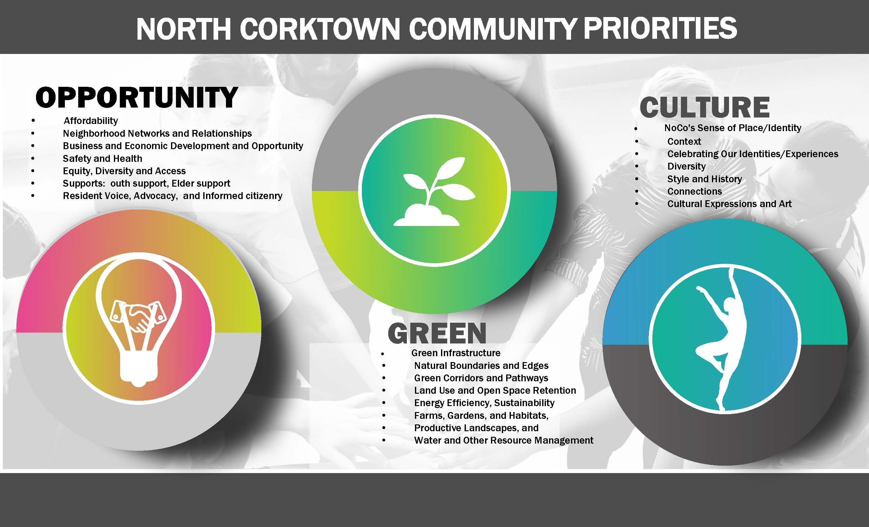 NoCo Guiding Principles/Priorities for Redevelopment
