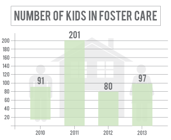 Number of kids in foster care in Buffalo County has declined since 2011