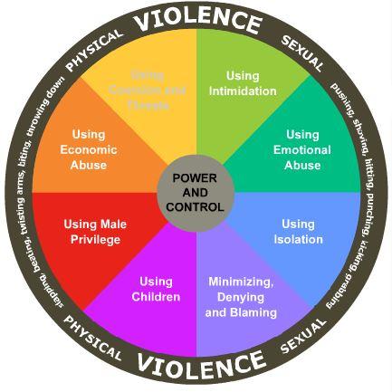 Muslim Wheel of Domestic Violence