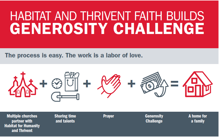 2019 AND 2020 Thrivent Faith Build