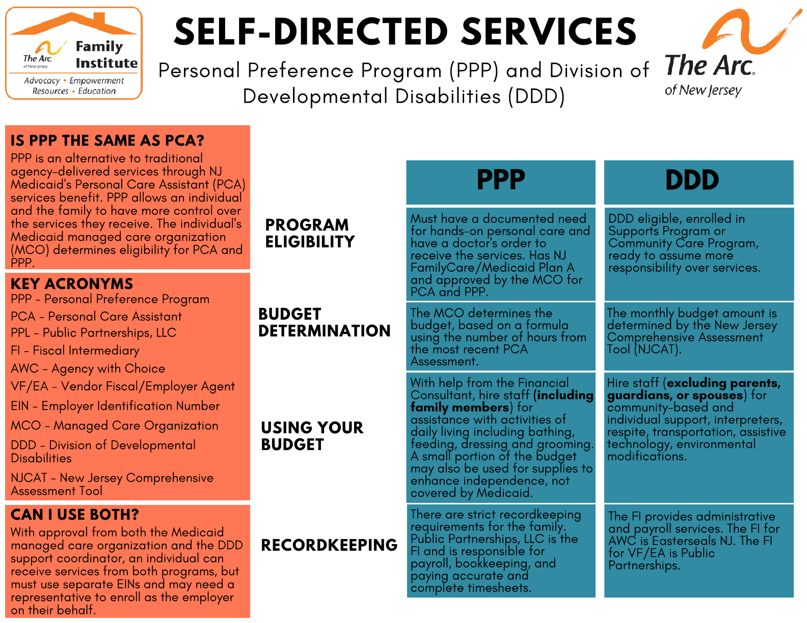 SELF-DIRECTED SERVICES Personal Preference Program (PPP) and Division of Developmental Disabilities (DDD)