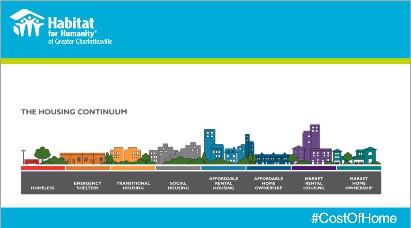 Housing continuum infographic.
