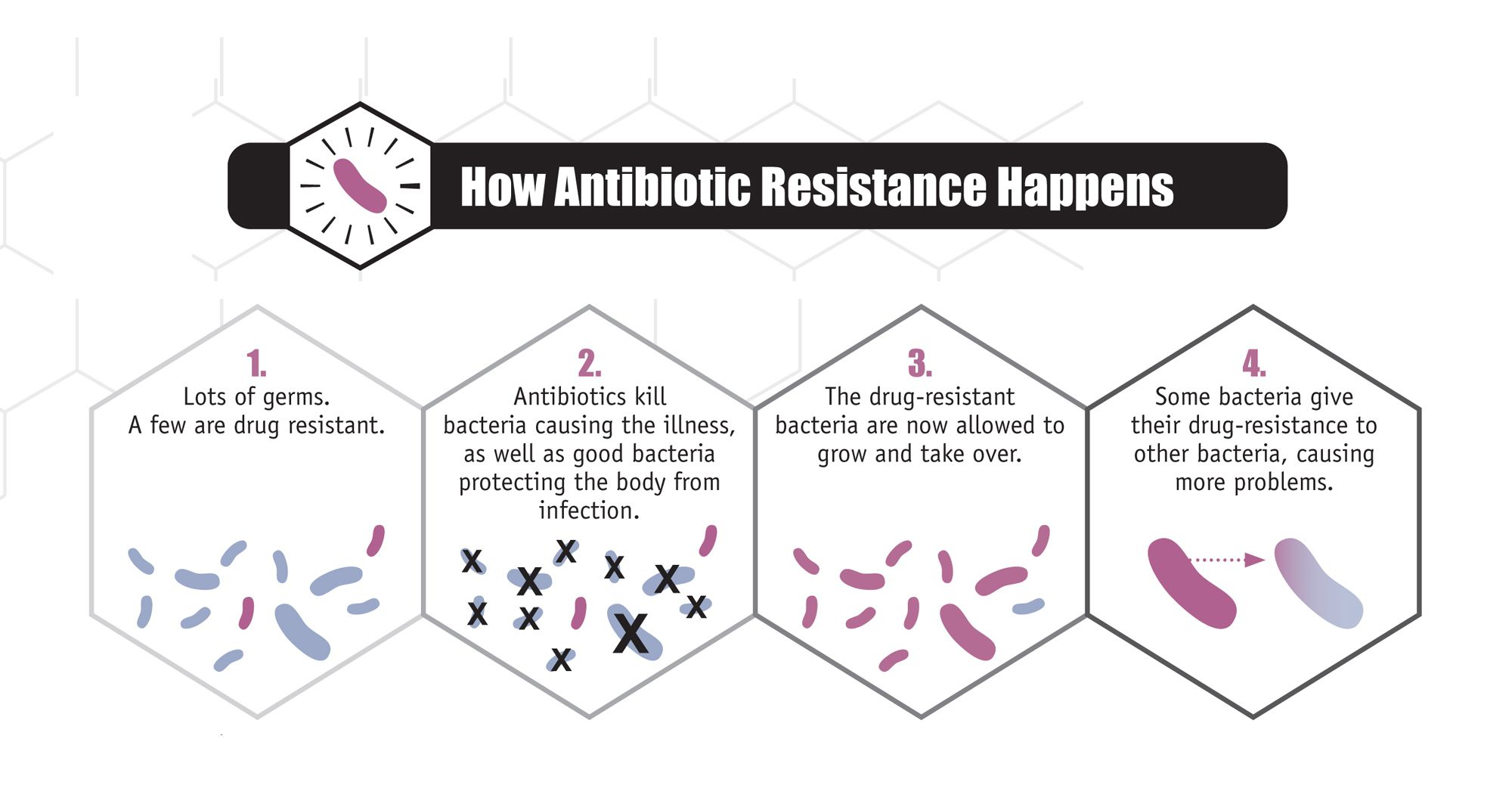 If You Have a Cold or Flu, Antibiotics Won't Work for You