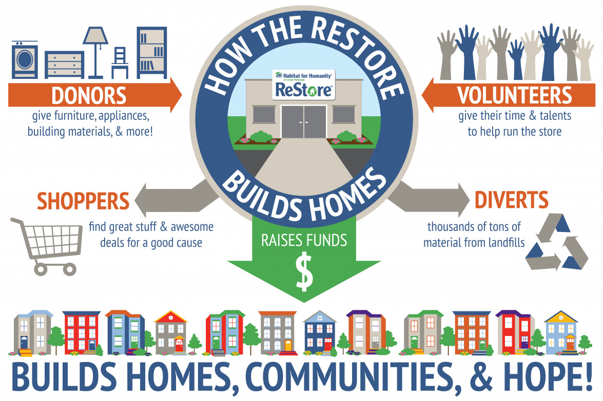 ... Doing So Support The Elimination Of Substandard Housing In Their Area  With Every Transaction. Volunteers Keep The Restore Sustainable By Donating  Their ...