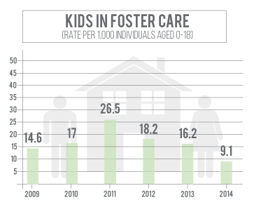 Number of kids in foster care in Lincoln County has declined since 2011