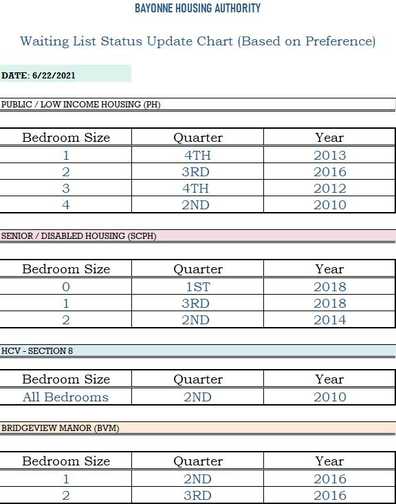 Application Status Chart