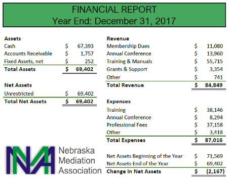 NMA 2017 Year End Financial Report
