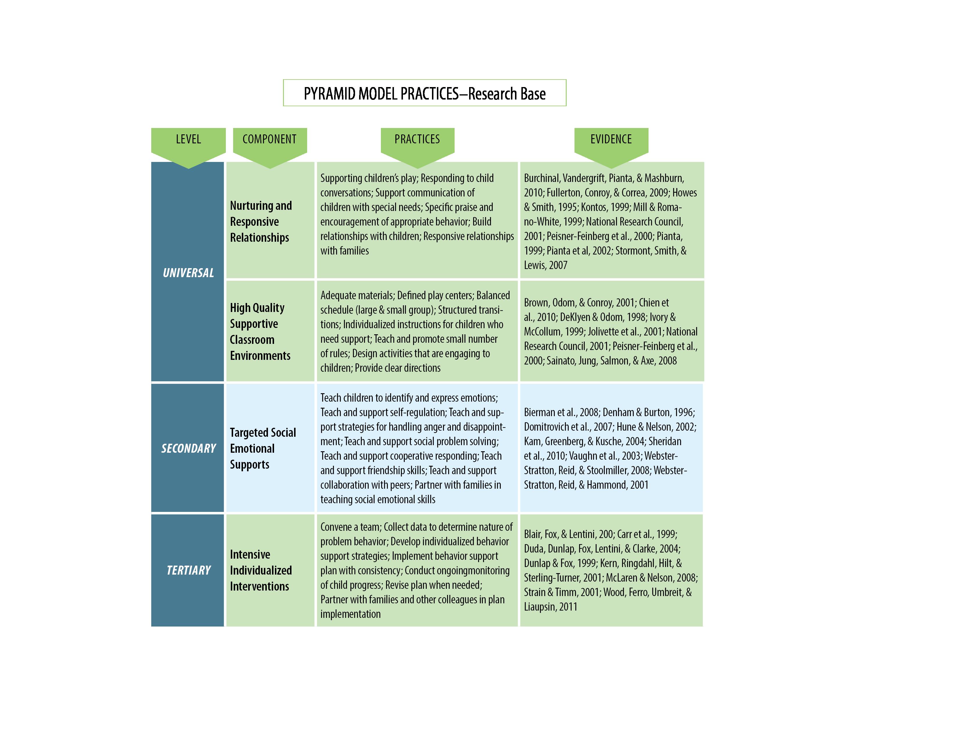 pyramid model | nebraska children | evidence-based strategy
