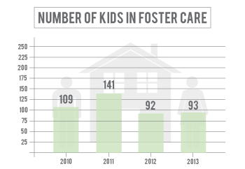 Number of kids in foster care in Scotts Bluff County has declined since 2011