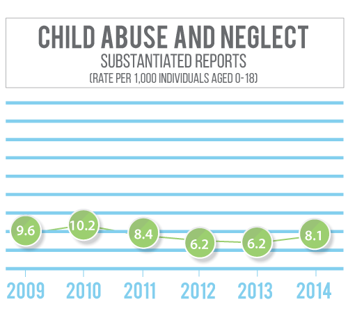 Lincoln County Nebraska has seen a decline in substantiated child abuse and neglect rates since 2010